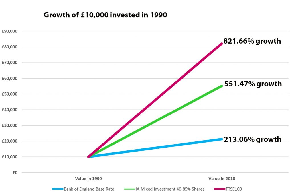 Growth of investments