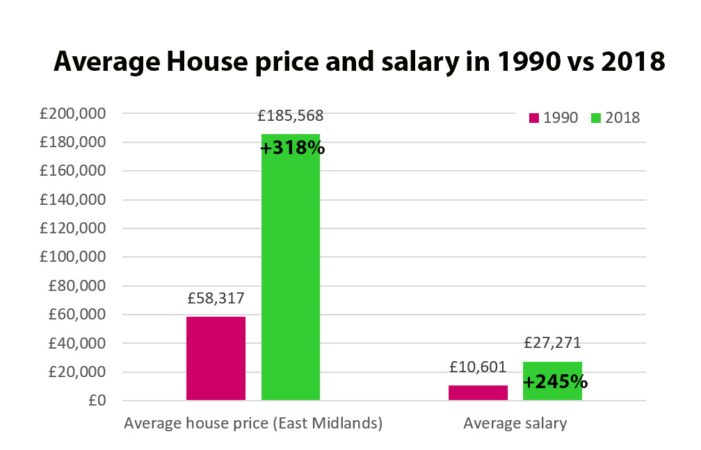 Growth of salaries and house prices