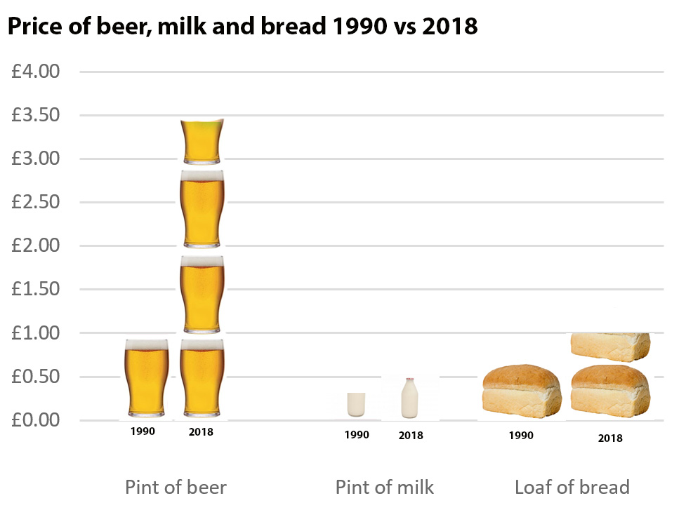 Rise in cost of beer, milk and bread